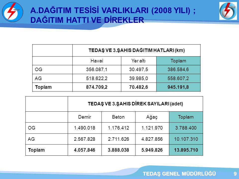 A.DAĞITIM TESİSİ VARLIKLARI (2008 YILI) ; DAĞITIM HATTI VE DİREKLER