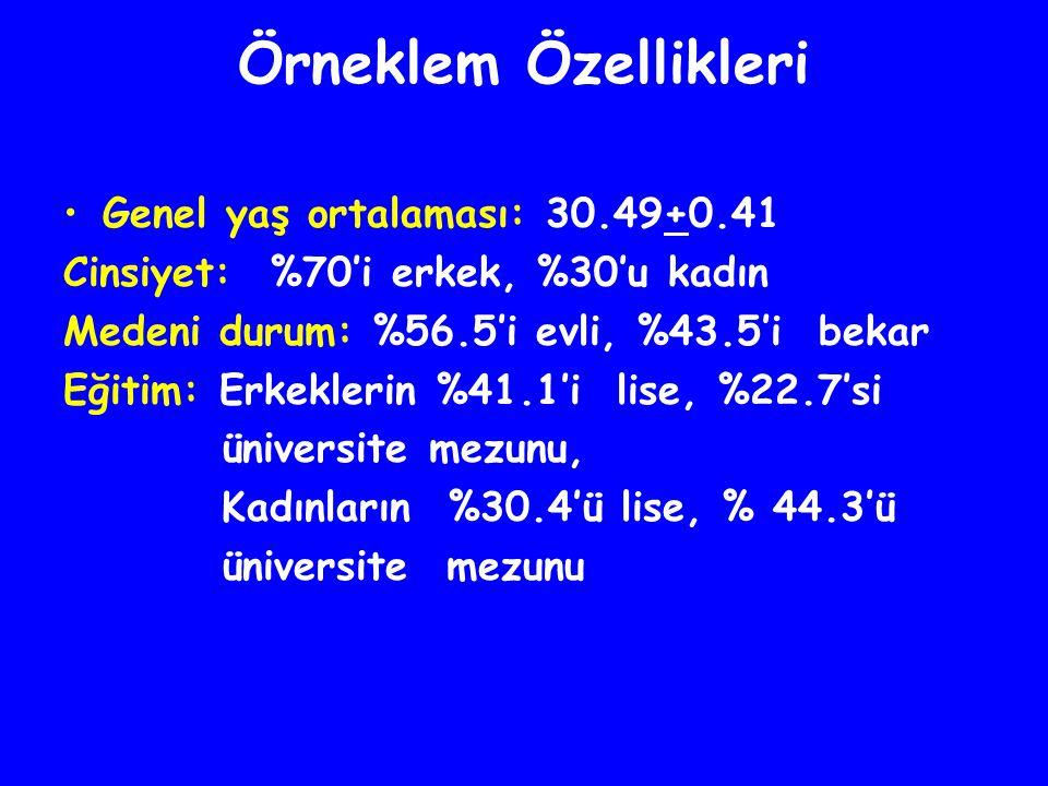 Örneklem Özellikleri Genel yaş ortalaması: 30.49+0.41