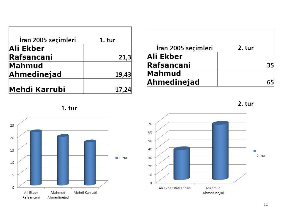 İran 2005 seçimleri 1. tur İran 2005 seçimleri 2. tur