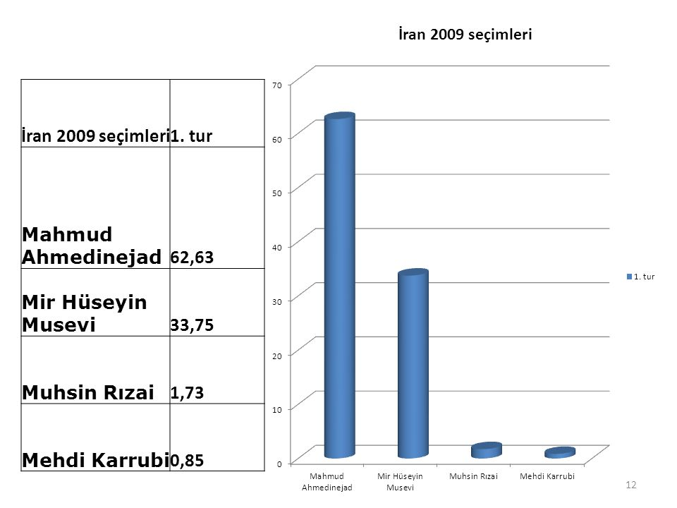 İran 2009 seçimleri 1. tur. Mahmud Ahmedinejad. 62,63. Mir Hüseyin Musevi. 33,75. Muhsin Rızai.