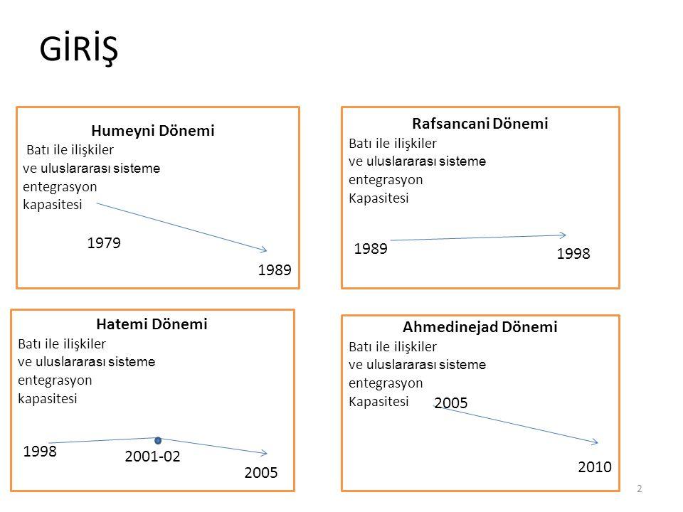 GİRİŞ Rafsancani Dönemi Humeyni Dönemi 1979 1989 1998 1989