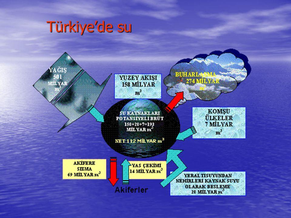 Türkiye'de su