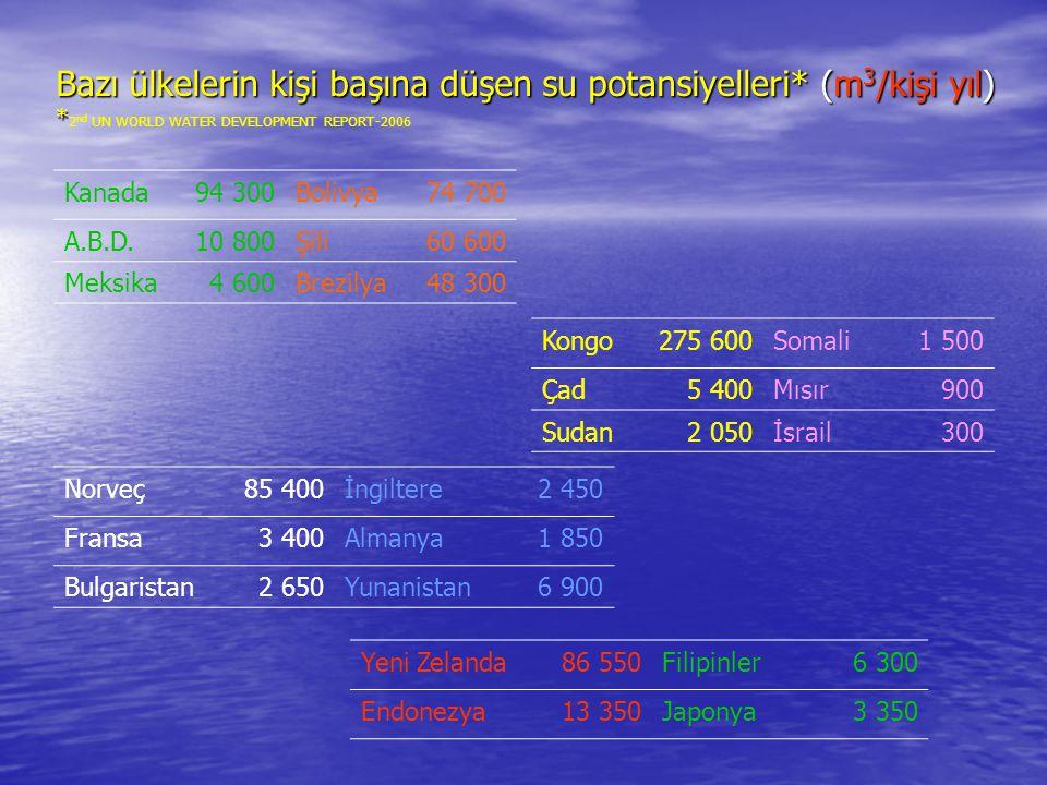 Bazı ülkelerin kişi başına düşen su potansiyelleri. (m3/kişi yıl)