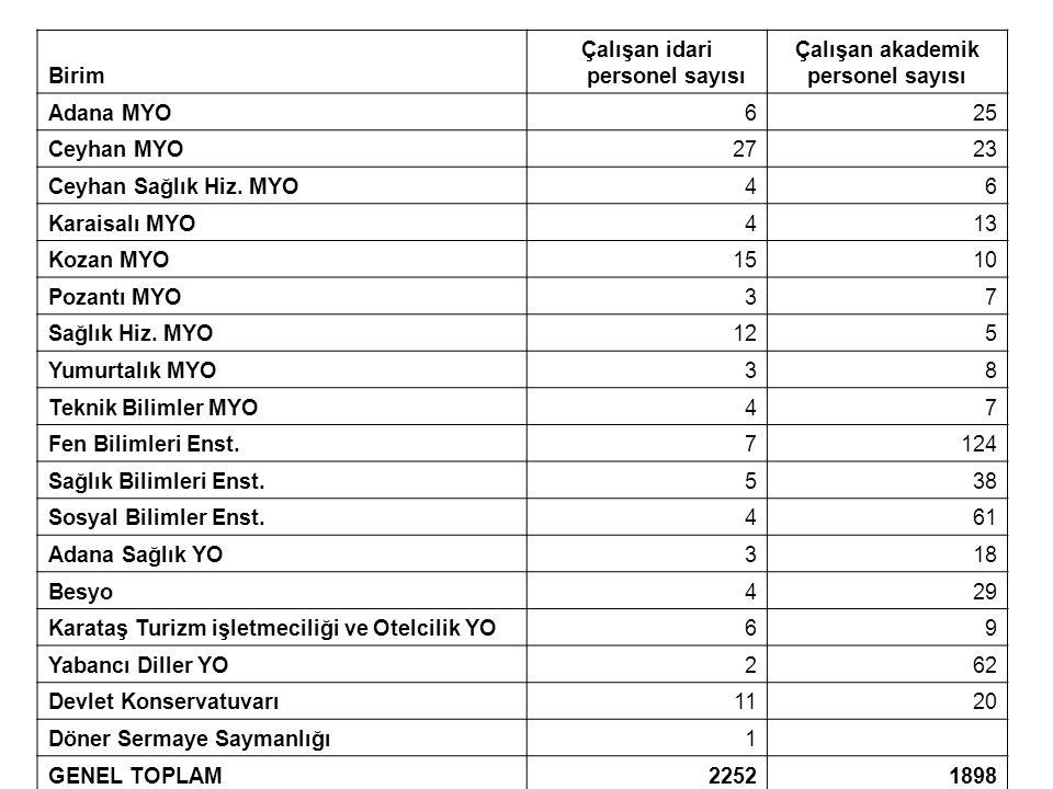 Çalışan idari personel sayısı