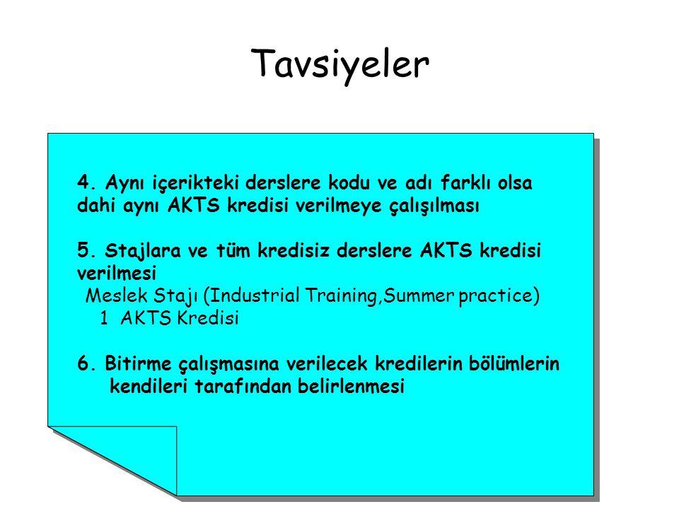 Tavsiyeler 4. Aynı içerikteki derslere kodu ve adı farklı olsa dahi aynı AKTS kredisi verilmeye çalışılması.
