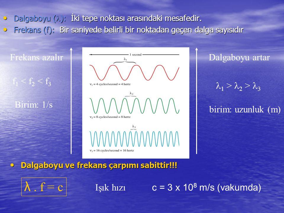 λ . f = c Frekans azalır Dalgaboyu artar f1 < f2 < f3