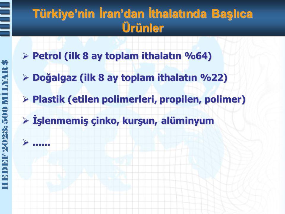 Türkiye'nin İran'dan İthalatında Başlıca Ürünler