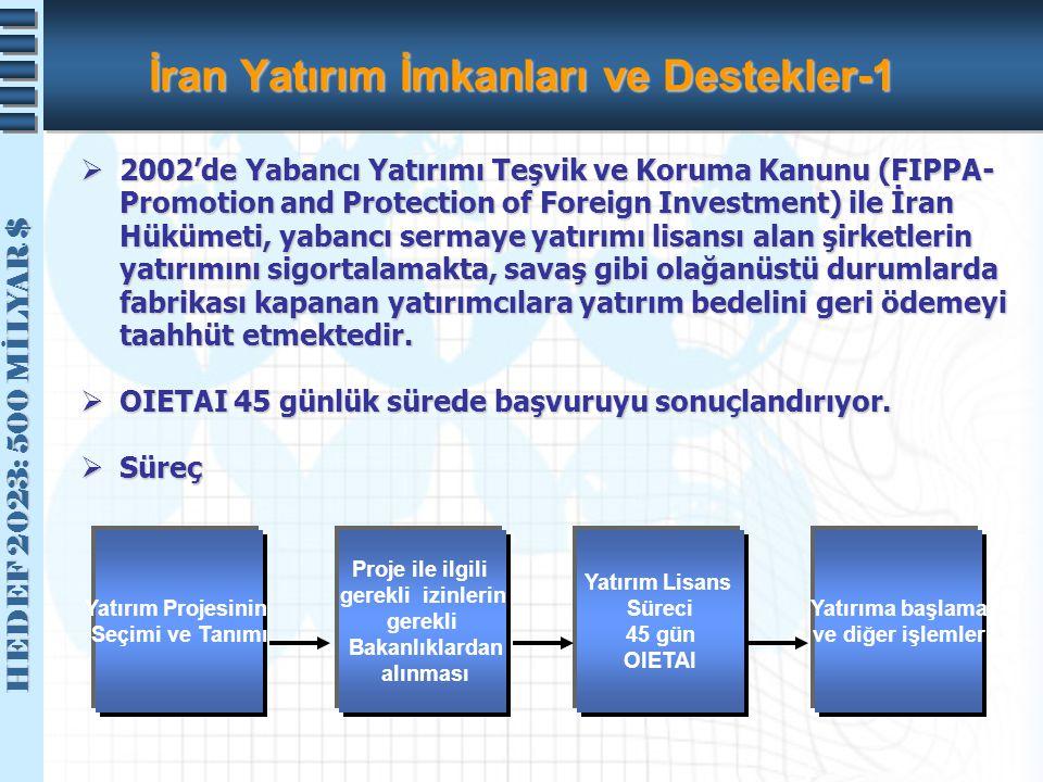 İran Yatırım İmkanları ve Destekler-1