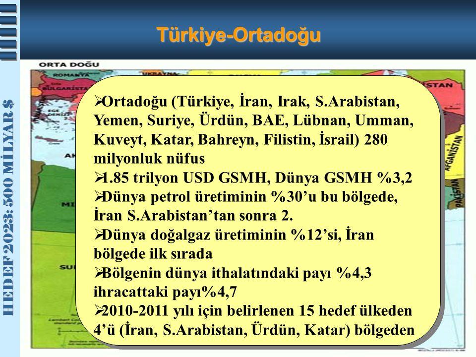Türkiye-Ortadoğu