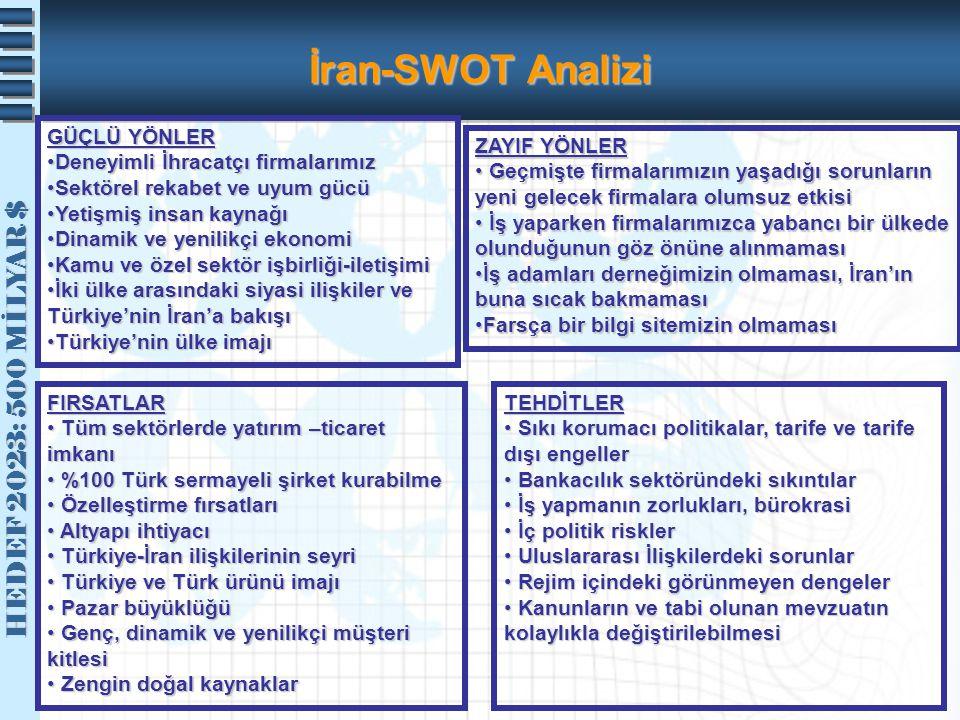 İran-SWOT Analizi GÜÇLÜ YÖNLER Deneyimli İhracatçı firmalarımız