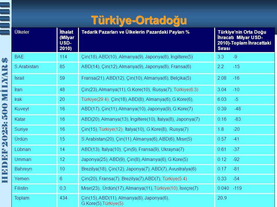 Türkiye-Ortadoğu Ülkeler İthalat (Milyar USD-2010)