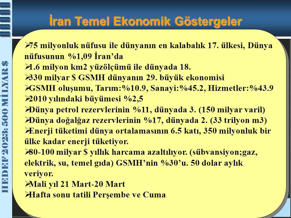 İran Temel Ekonomik Göstergeler