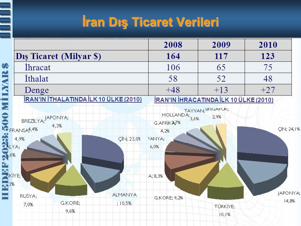 İran Dış Ticaret Verileri