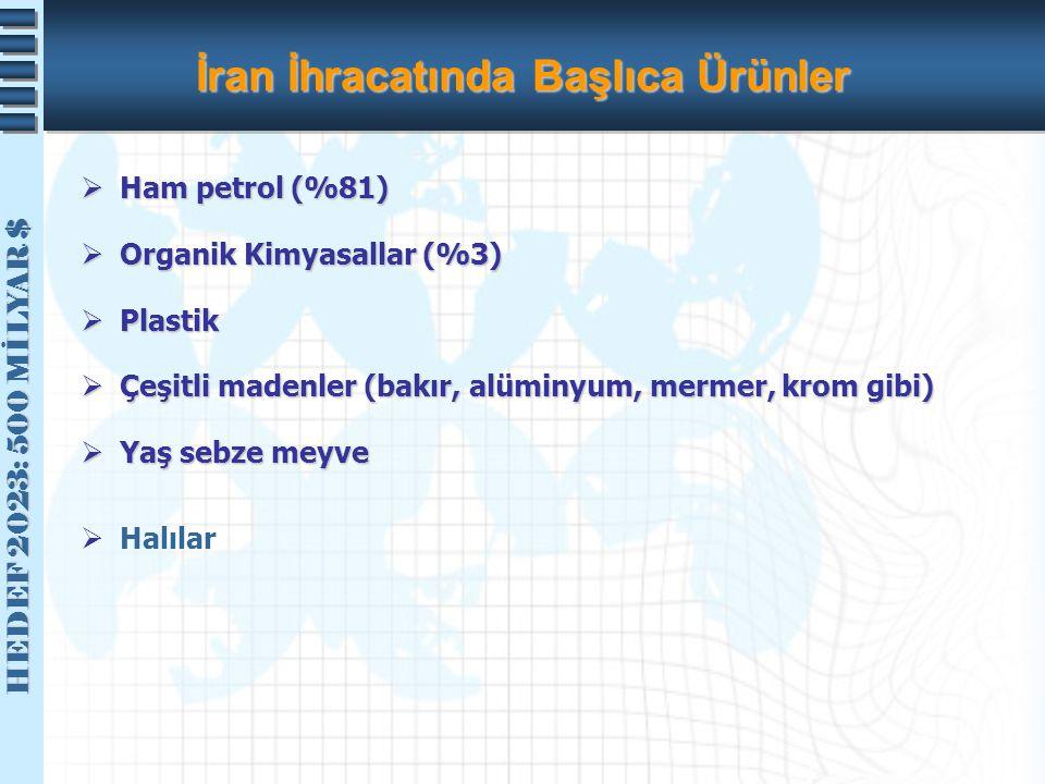 İran İhracatında Başlıca Ürünler