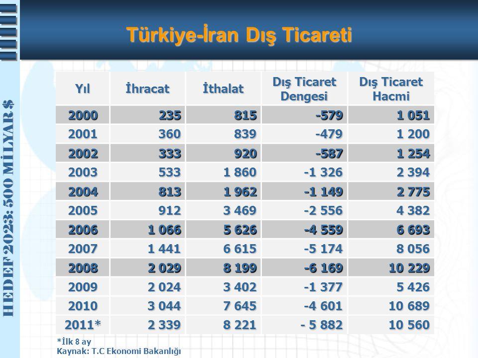Türkiye-İran Dış Ticareti