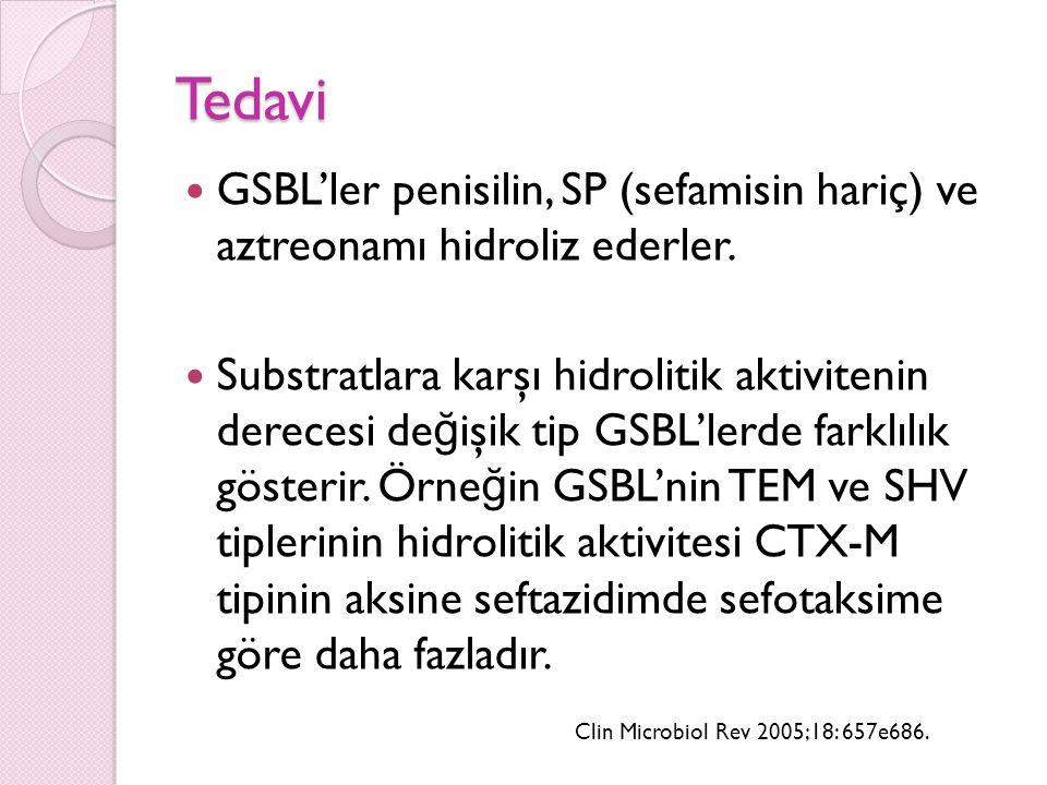 Tedavi GSBL'ler penisilin, SP (sefamisin hariç) ve aztreonamı hidroliz ederler.