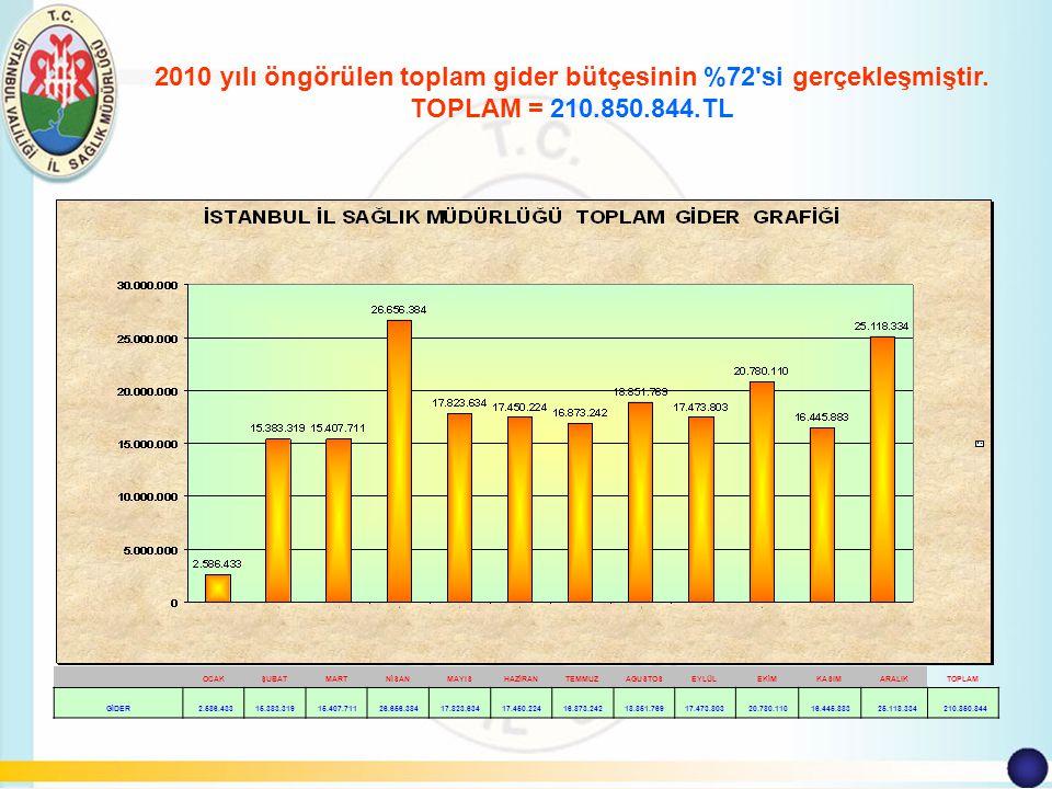 2010 yılı öngörülen toplam gider bütçesinin %72 si gerçekleşmiştir