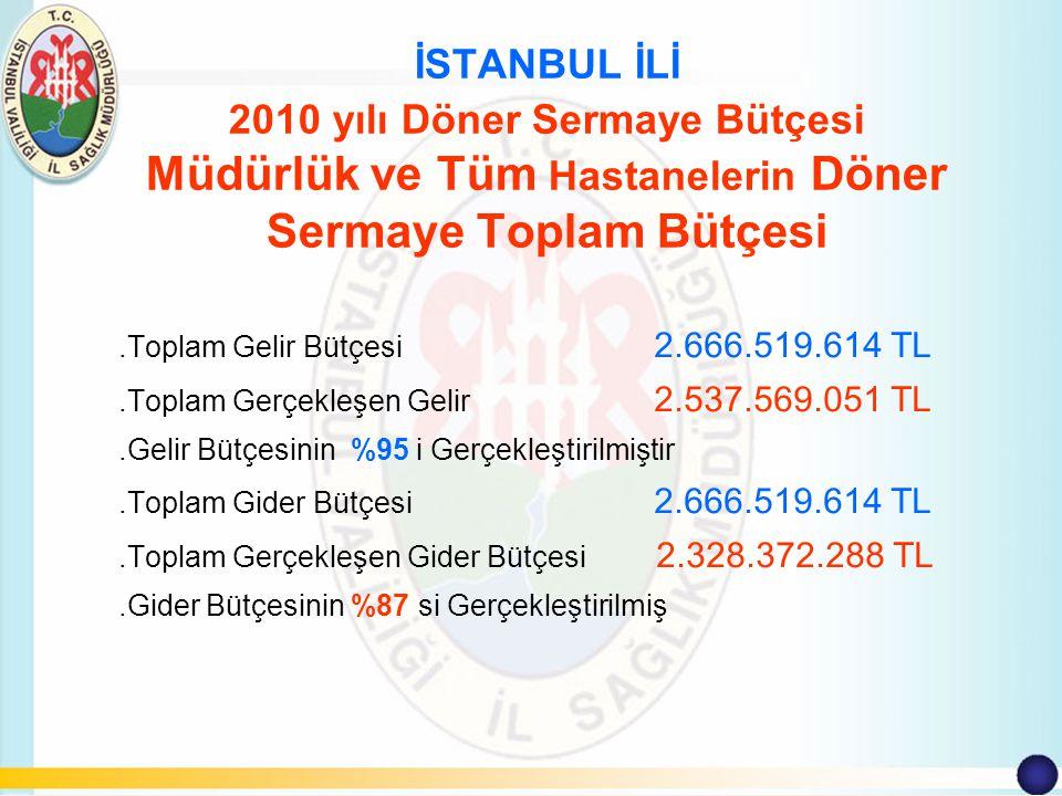 İSTANBUL İLİ 2010 yılı Döner Sermaye Bütçesi Müdürlük ve Tüm Hastanelerin Döner Sermaye Toplam Bütçesi