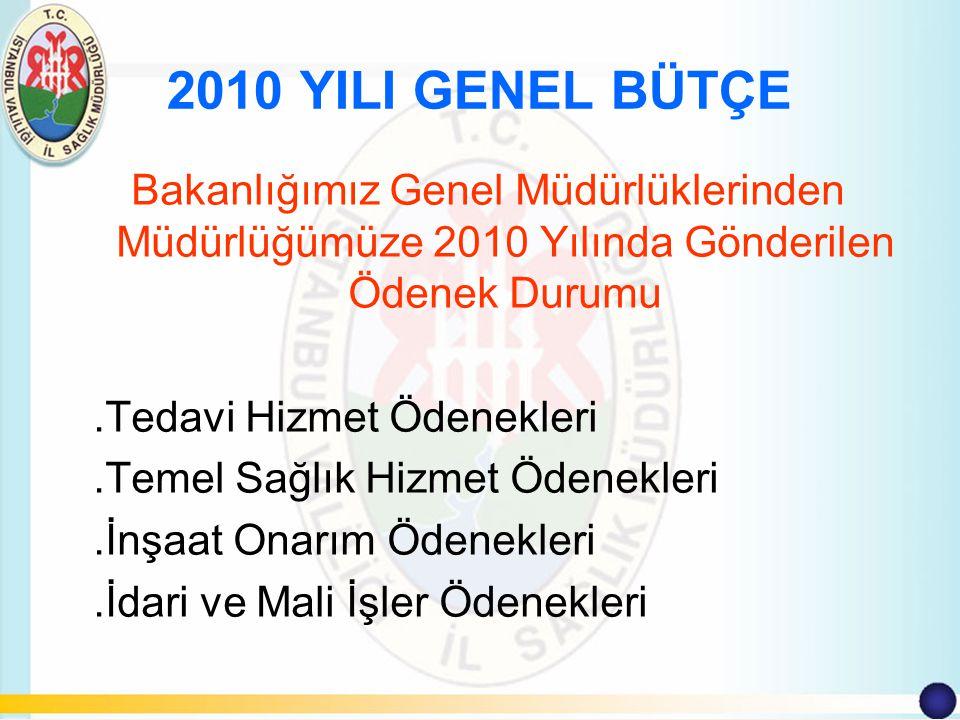 2010 YILI GENEL BÜTÇE Bakanlığımız Genel Müdürlüklerinden Müdürlüğümüze 2010 Yılında Gönderilen Ödenek Durumu.