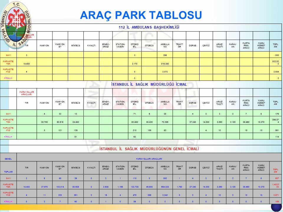 ARAÇ PARK TABLOSU 112 İL AMBULANS BAŞHEKİMLİĞİ