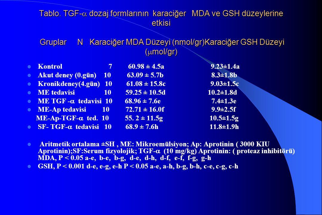 Tablo. TGF- dozaj formlarının karaciğer MDA ve GSH düzeylerine etkisi Gruplar N Karaciğer MDA Düzeyi (nmol/gr)Karaciğer GSH Düzeyi (mol/gr)