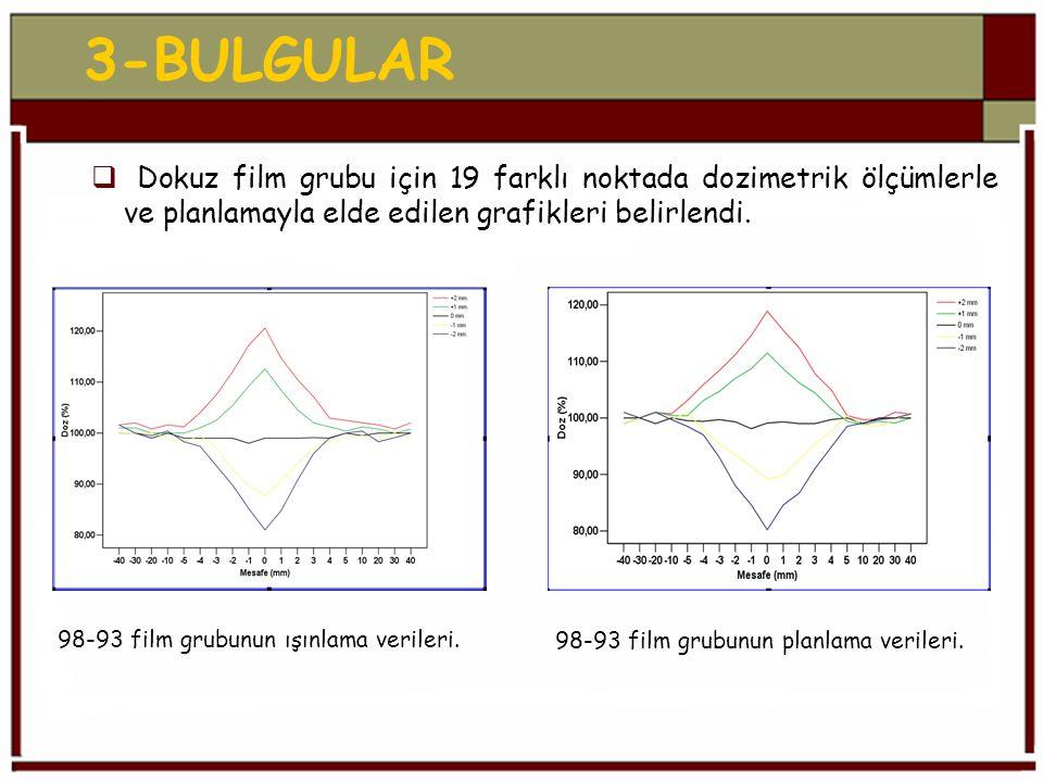3-BULGULAR Dokuz film grubu için 19 farklı noktada dozimetrik ölçümlerle ve planlamayla elde edilen grafikleri belirlendi.