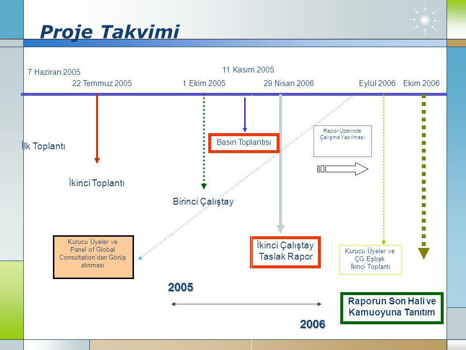 Proje Takvimi 2005 2006 İlk Toplantı İkinci Toplantı Birinci Çalıştay