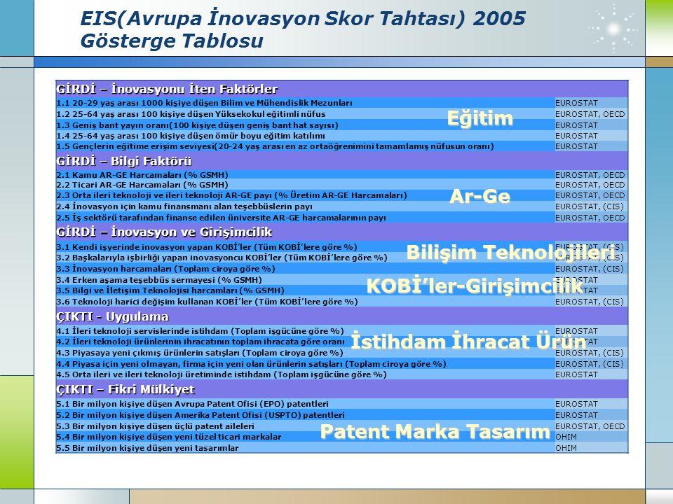 EIS(Avrupa İnovasyon Skor Tahtası) 2005 Gösterge Tablosu