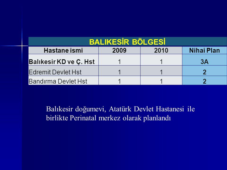 BALIKESİR BÖLGESİ Hastane ismi. 2009. 2010. Nihai Plan. Balıkesir KD ve Ç. Hst. 1. 3A. Edremit Devlet Hst.