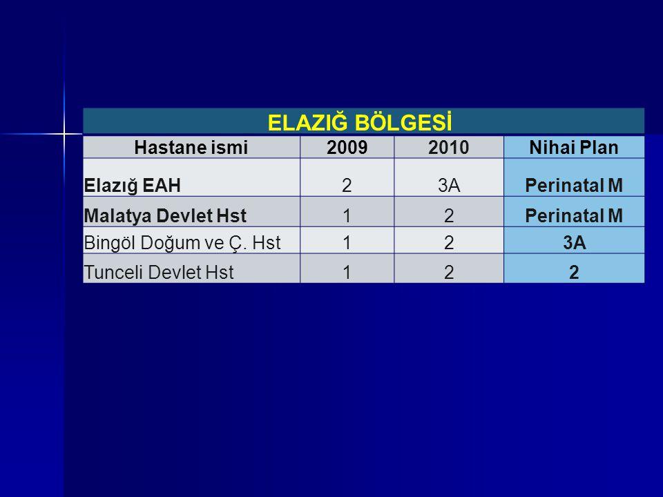 ELAZIĞ BÖLGESİ Hastane ismi 2009 2010 Nihai Plan Elazığ EAH 2 3A