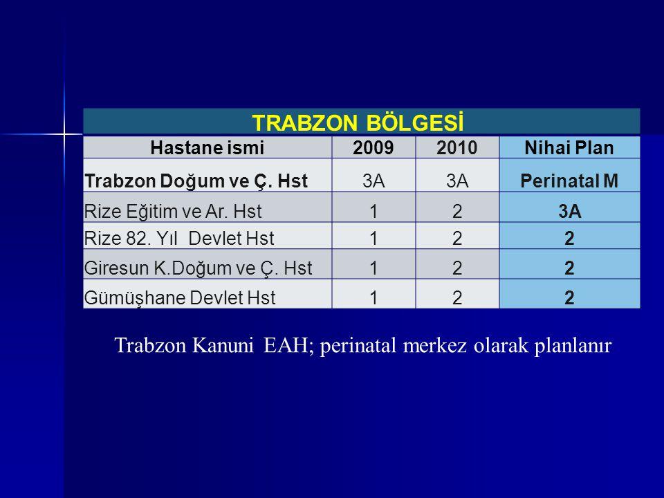 Trabzon Kanuni EAH; perinatal merkez olarak planlanır