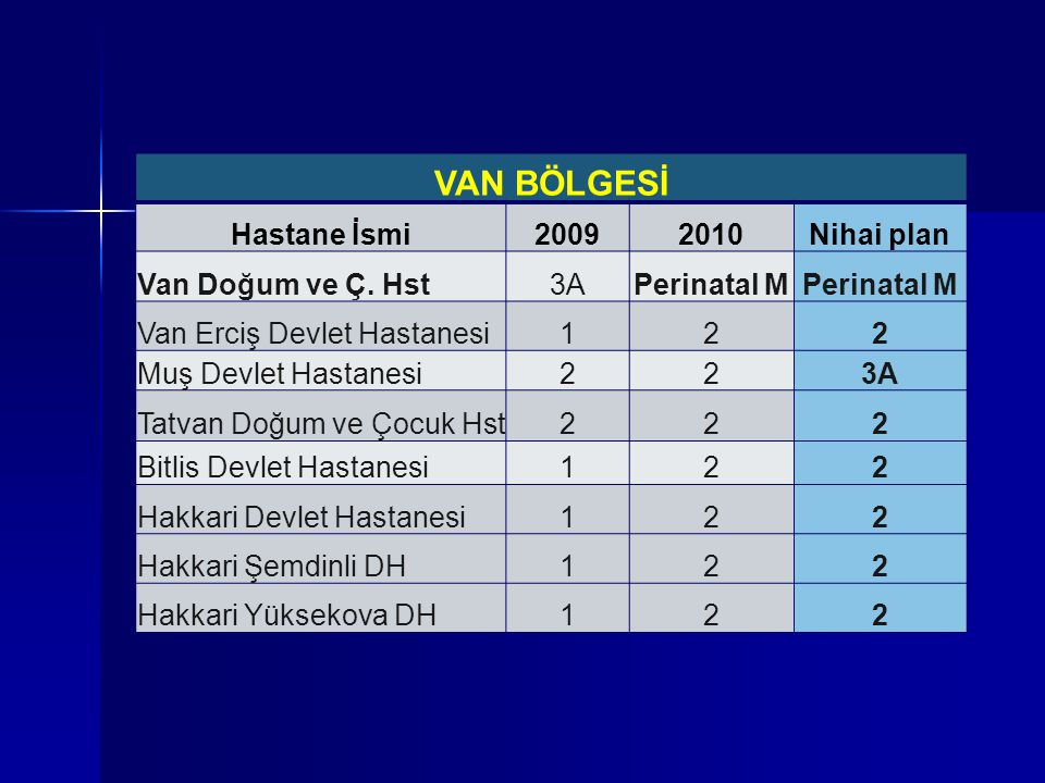 VAN BÖLGESİ Hastane İsmi 2009 2010 Nihai plan Van Doğum ve Ç. Hst 3A