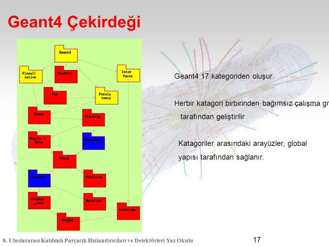 Geant4 Çekirdeği Geant4 17 kategoriden oluşur