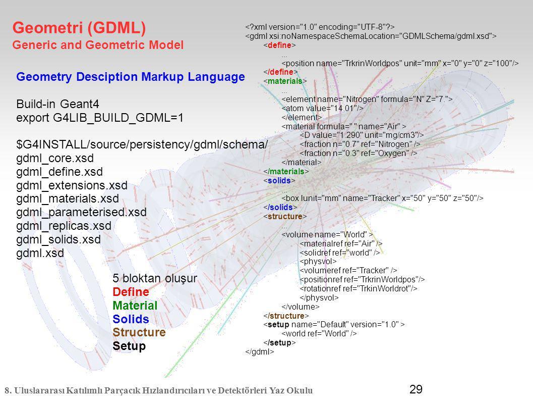 Geometri (GDML) Generic and Geometric Model