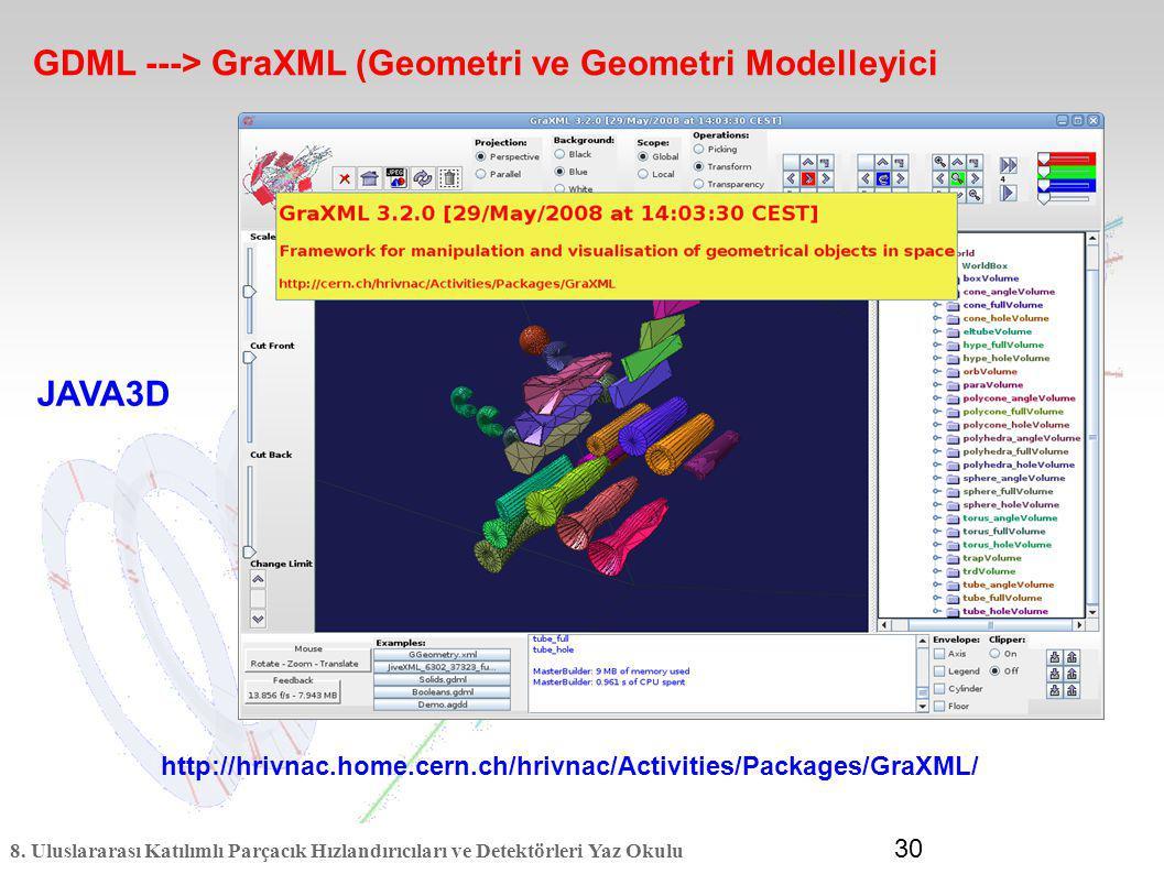 GDML ---> GraXML (Geometri ve Geometri Modelleyici