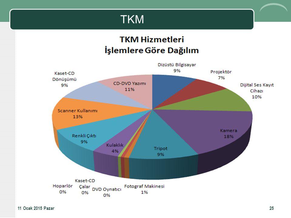 TKM 08 Nisan 2017 Cumartesi