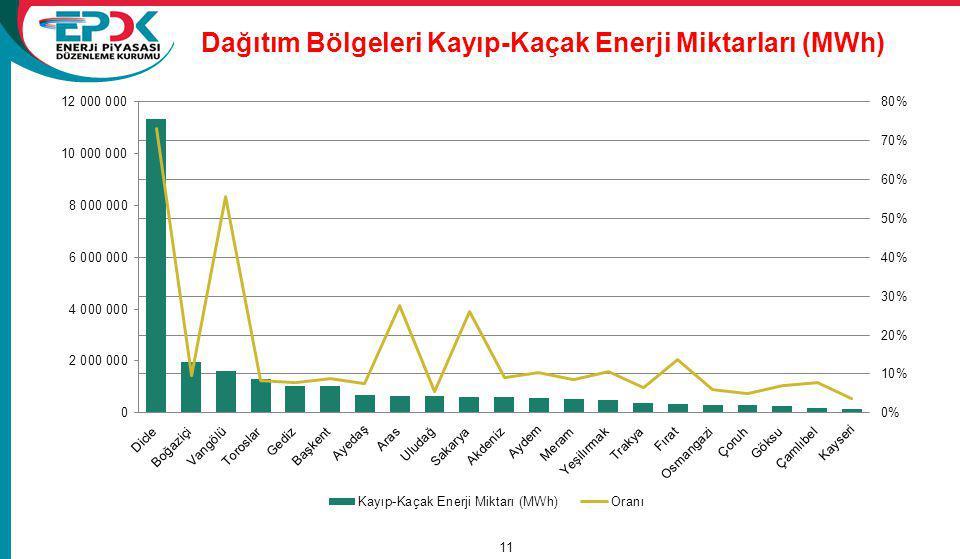 Dağıtım Bölgeleri Kayıp-Kaçak Enerji Miktarları (MWh)
