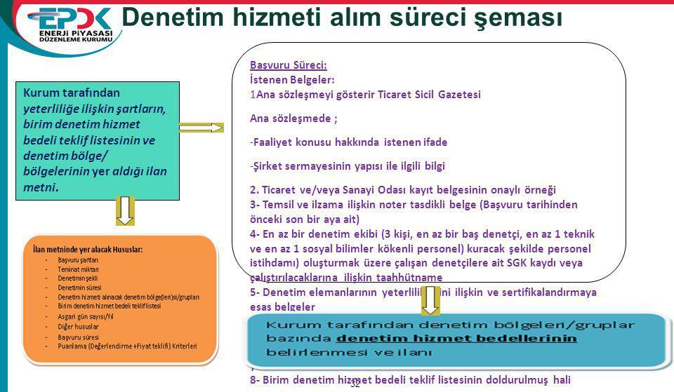 Denetim hizmeti alım süreci şeması