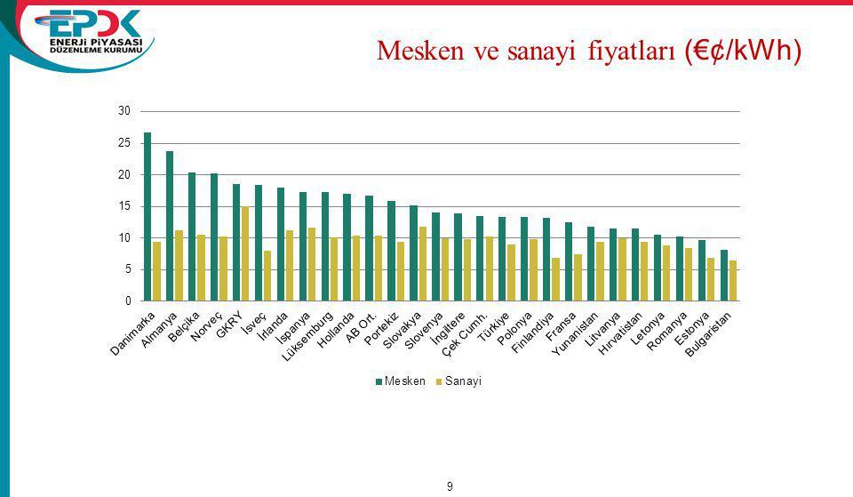 Mesken ve sanayi fiyatları (€¢/kWh)