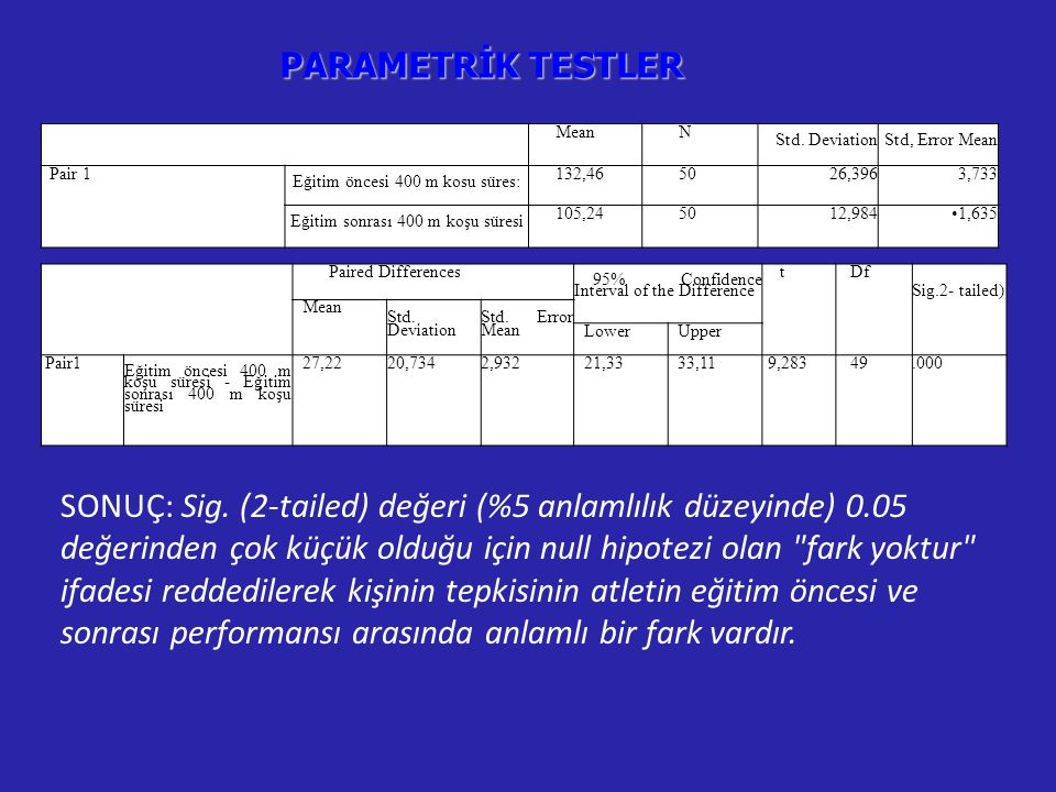 PARAMETRİK TESTLER Mean. N. Std. Deviation. Std, Error Mean. Pair 1. Eğitim öncesi 400 m kosu süres: