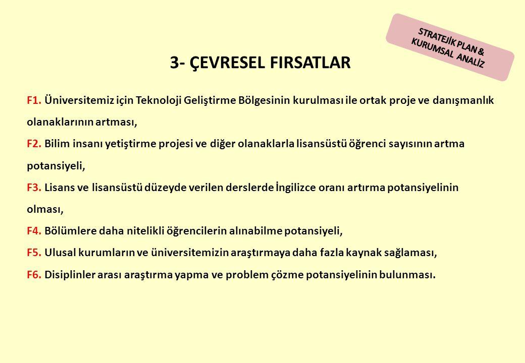 STRATEJİK PLAN & KURUMSAL ANALİZ. 3- ÇEVRESEL FIRSATLAR.