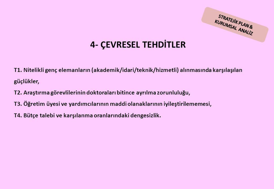 STRATEJİK PLAN & KURUMSAL ANALİZ. 4- ÇEVRESEL TEHDİTLER.