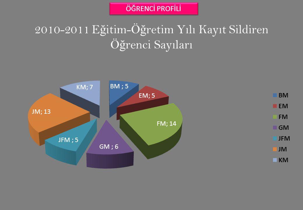 2010-2011 Eğitim-Öğretim Yılı Kayıt Sildiren Öğrenci Sayıları