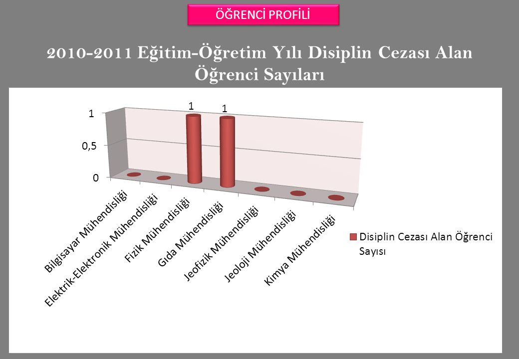 2010-2011 Eğitim-Öğretim Yılı Disiplin Cezası Alan Öğrenci Sayıları