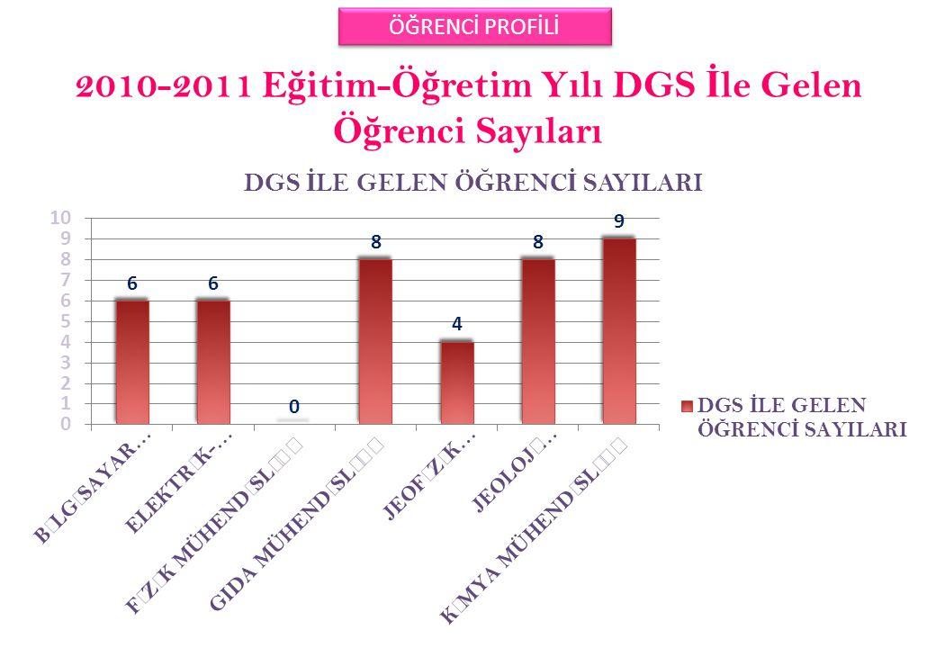 2010-2011 Eğitim-Öğretim Yılı DGS İle Gelen Öğrenci Sayıları