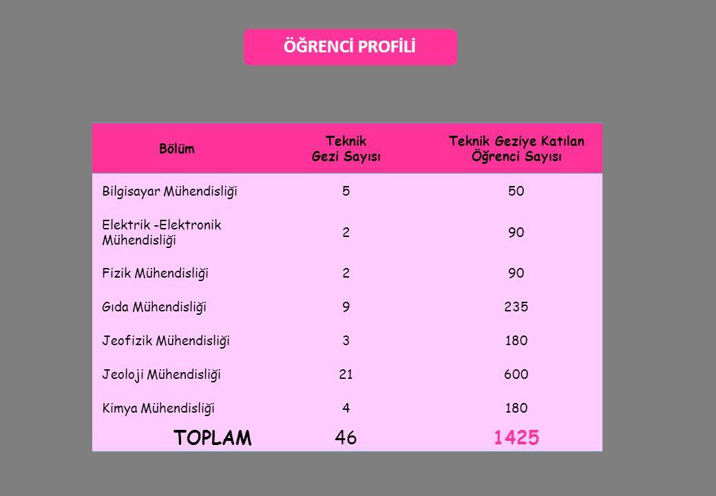 ÖĞRENCİ PROFİLİ TOPLAM 46 1425 Bölüm Teknik Gezi Sayısı