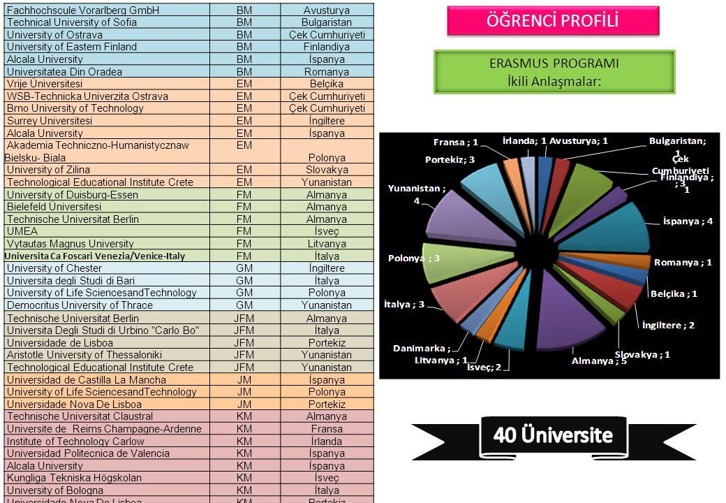 40 Üniversite ÖĞRENCİ PROFİLİ ERASMUS PROGRAMI İkili Anlaşmalar: