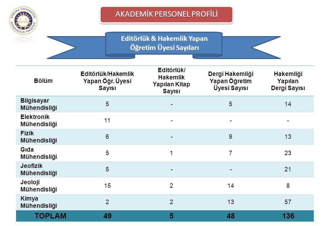 Editörlük & Hakemlik Yapan Öğretim Üyesi Sayıları