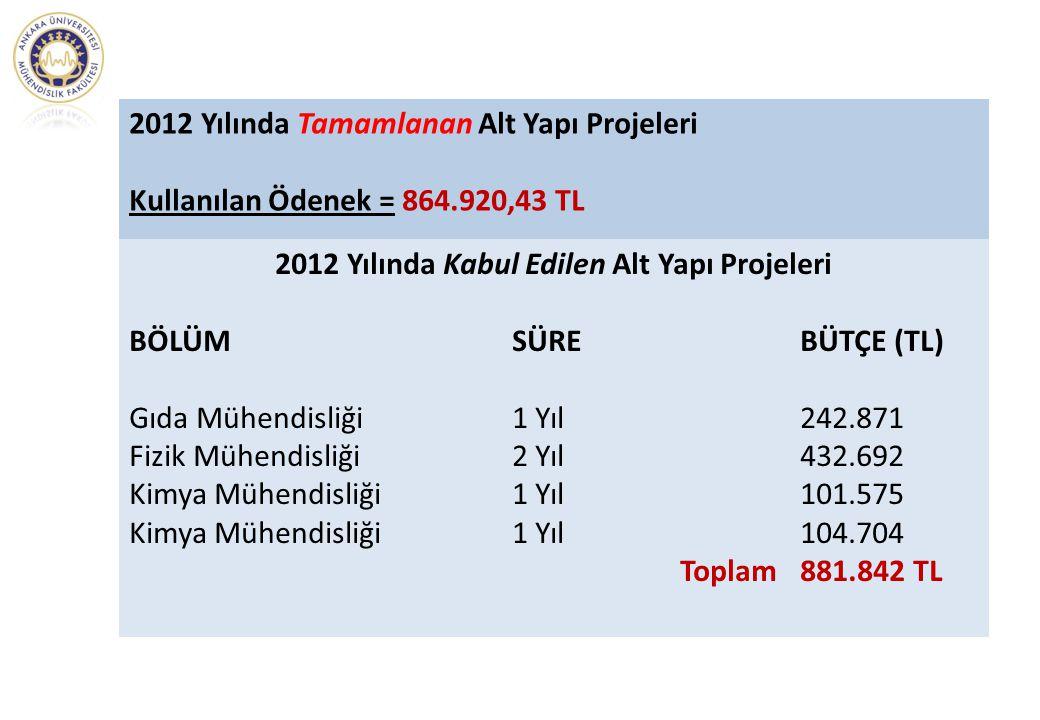 2012 Yılında Kabul Edilen Alt Yapı Projeleri