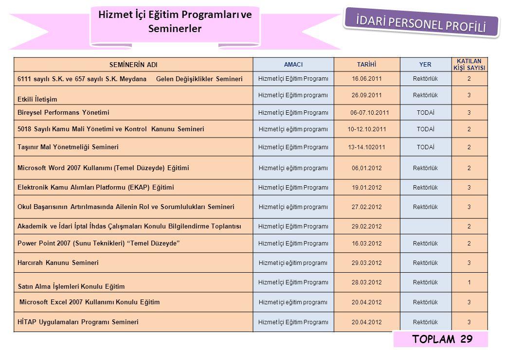 Hizmet İçi Eğitim Programları ve Seminerler